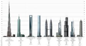 Top 10 Tallest buildings
